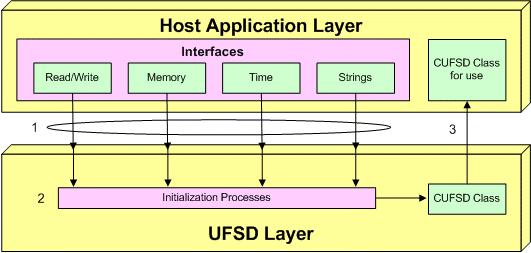 UFSD Scheme